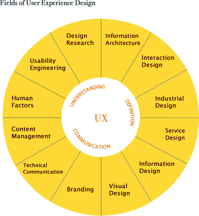 Fields Of User Experience Design