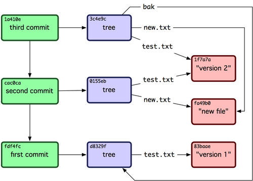 Git As NoSQL DB