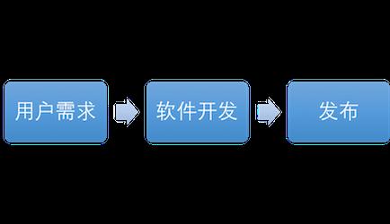 瀑布流的沟通模型